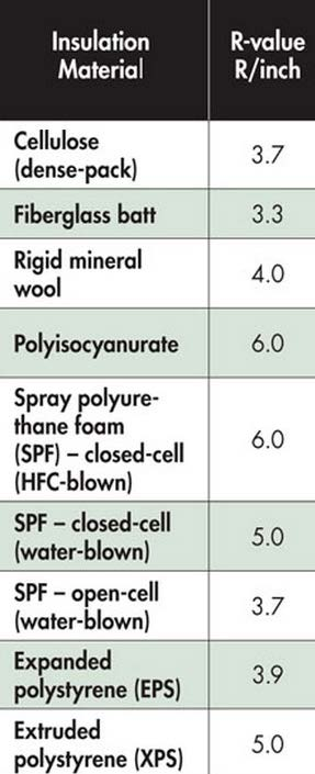 Spray Foam Insulation High Performance Thermal Envelope